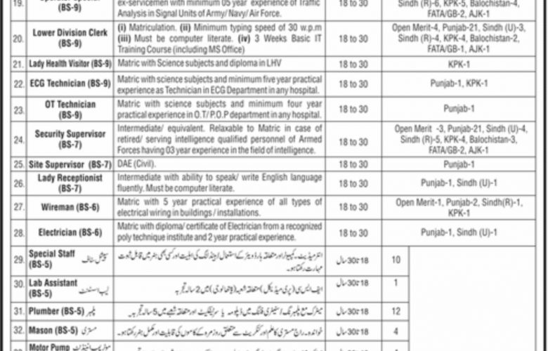 Ministry of Defence Jobs 2019 Application Form - Umang